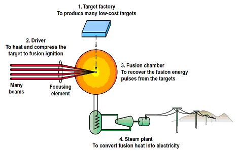 the coolant in turn would transfer the fusion heat to a power conversion system to produce electricity as in a conventional power plant ccuart Images